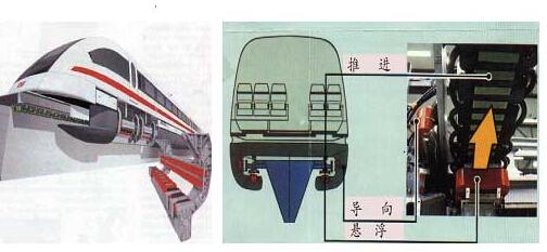 导向电磁铁与磁悬浮列车